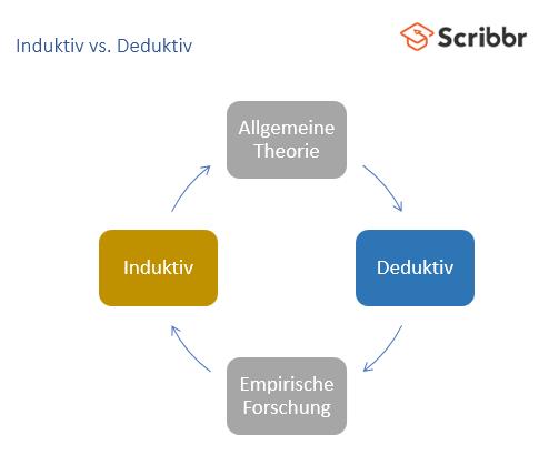 induktiv-deduktiv