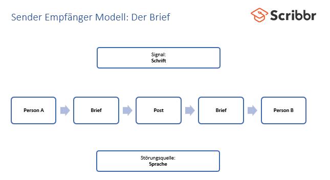 sender-empfaenger-modell-beispiel-brief