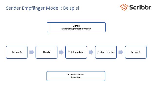 sender-empfaenger-modell-beispiel