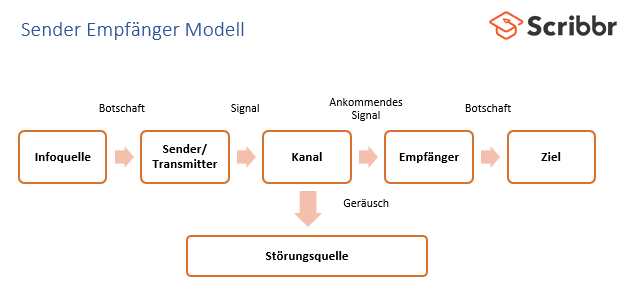 sender-empfaenger-modell