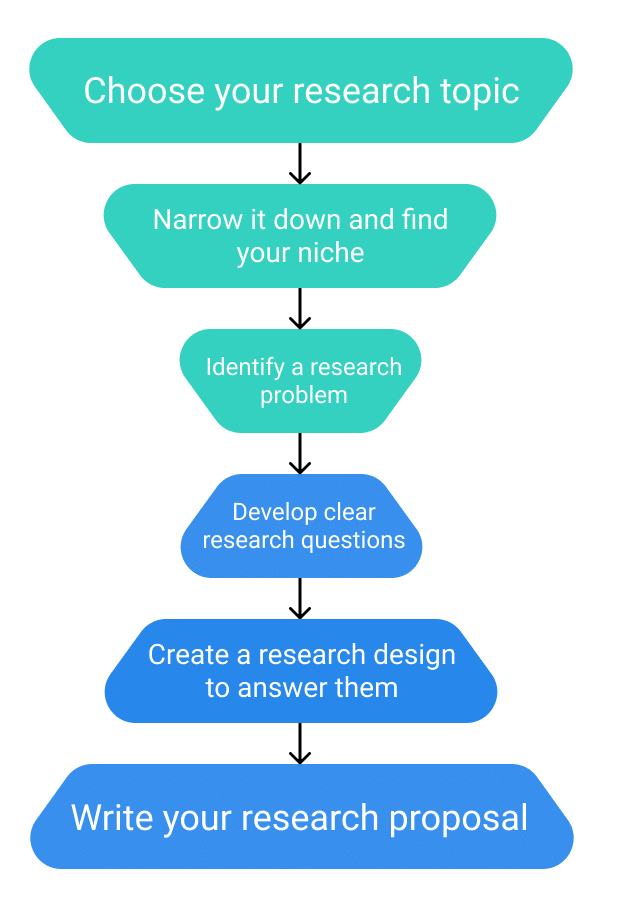 Steps To Follow When Writing A Research Paper
