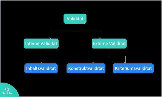 validitaet-arten