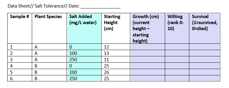 Example of a data sheet showing dependent and independent variables for a plant salt tolerance experiment.
