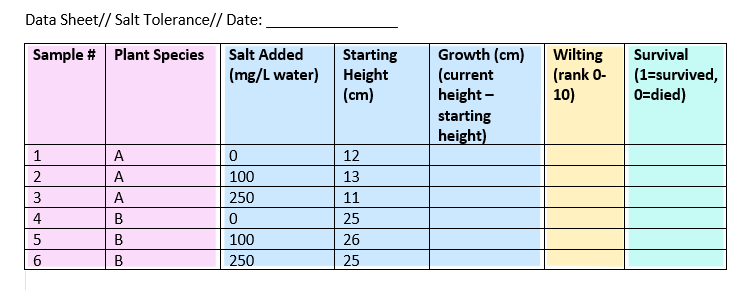 Example data sheet showing types of variables in a plant salt tolerance experiment