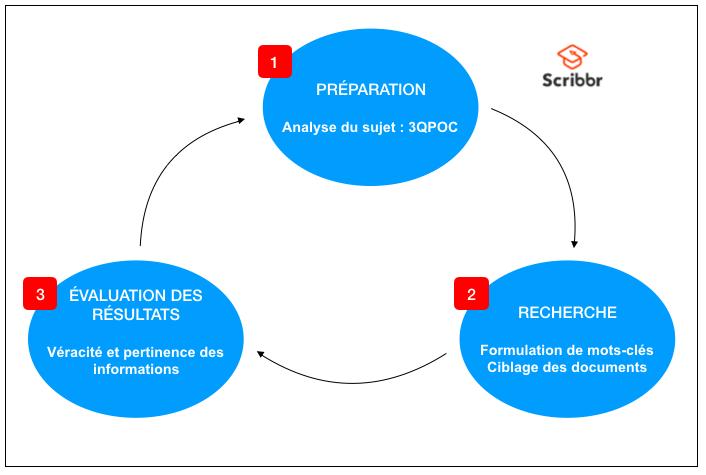 Recherche documentqire schéma