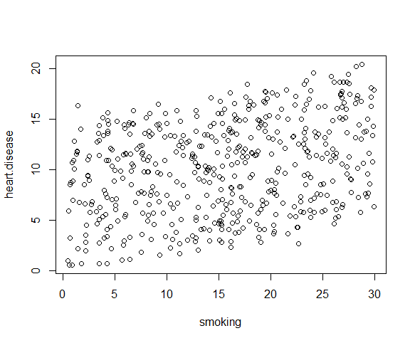 Multiple regression scatter plot 2