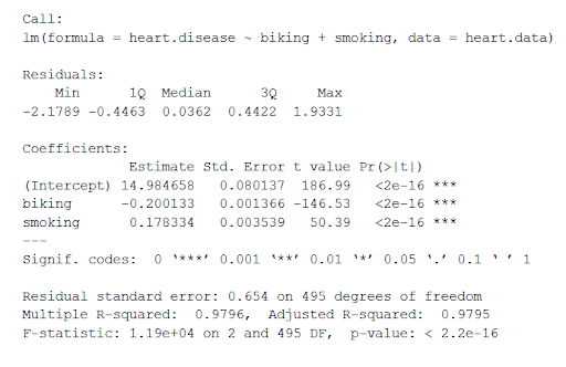 R multiple linear regression summary output