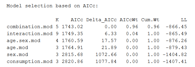 The output of AIC model selection in R.