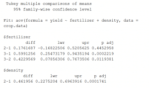 Summary of a TukeyHSD post-hoc comparison for a two-way ANOVA in R.