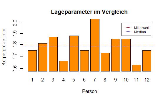 Lageparameter-vergleich