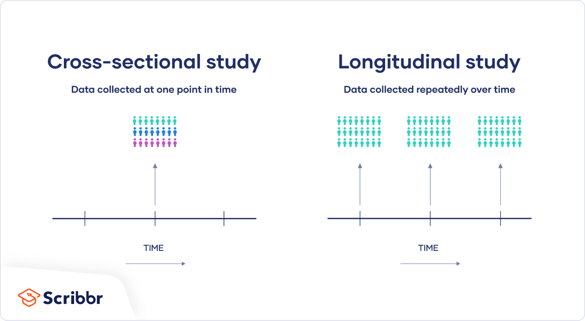 Cross-sectional vs longitudinal studies