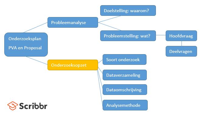 model-onderzoeksopzet
