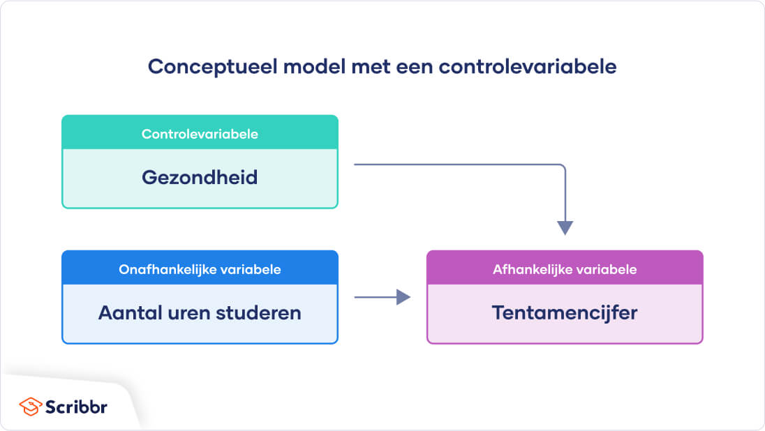 conceptueel-model-controlevariabele