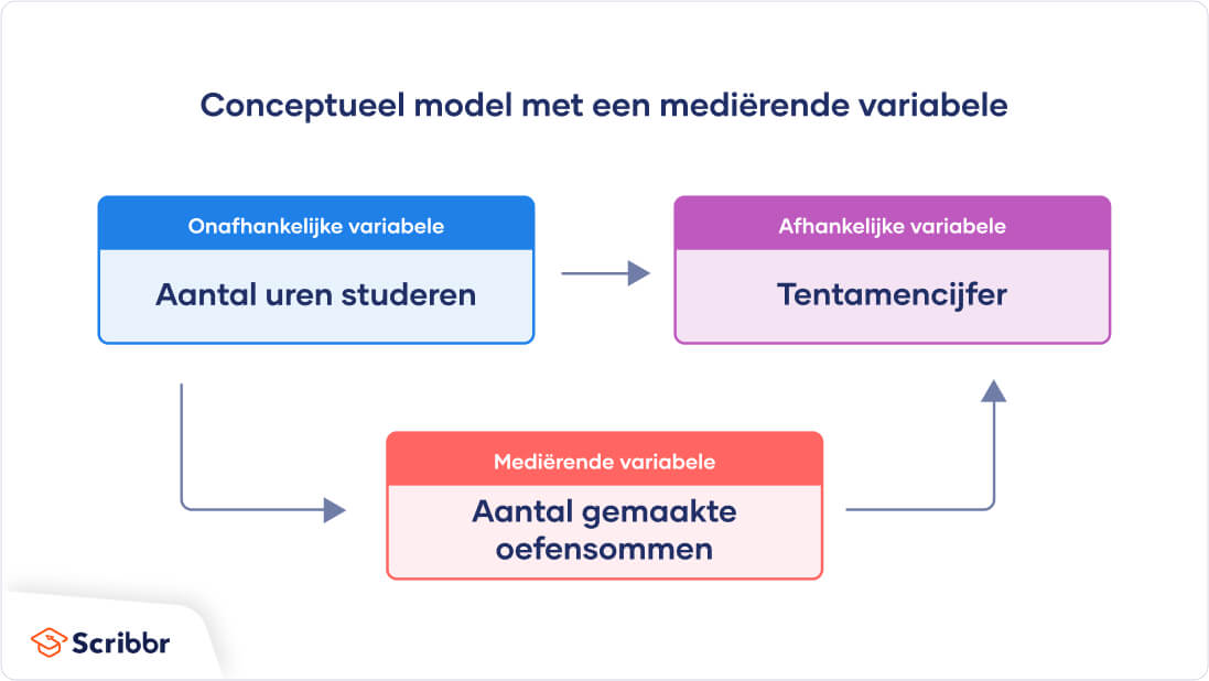 conceptueel-model-medierende-variable