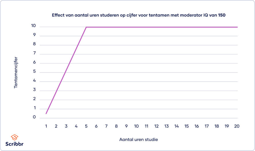grafiek-effect-met-moderator-iq-150