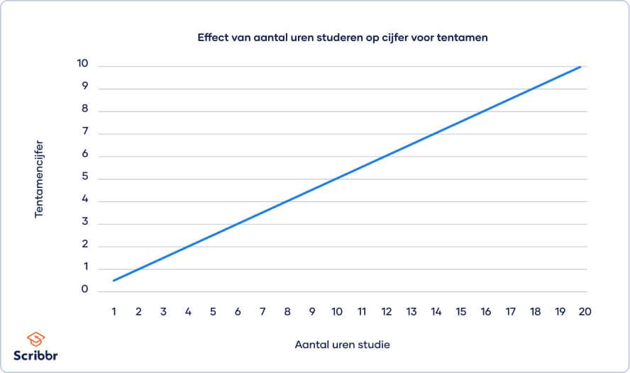 grafiek-effect-zonder-moderator