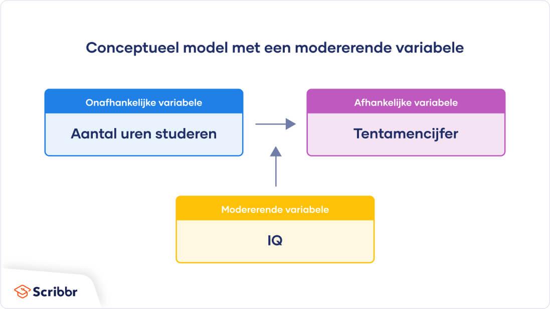 Voorbeeld-conceptueel-modelmoderator-variabele
