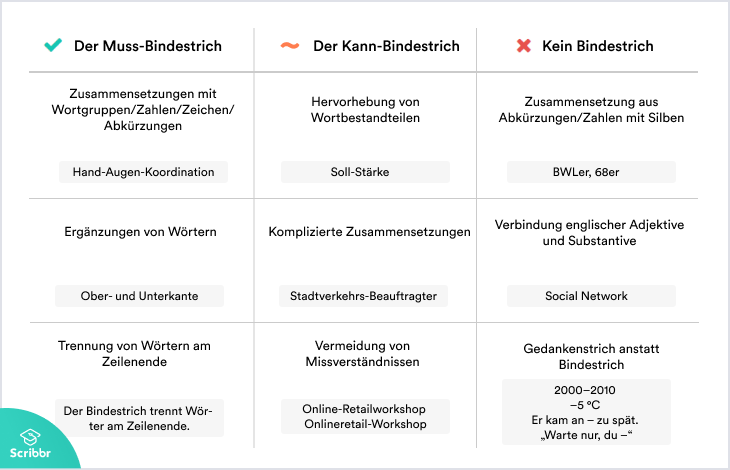 bindestrich-regeln-beispiele-scribbr