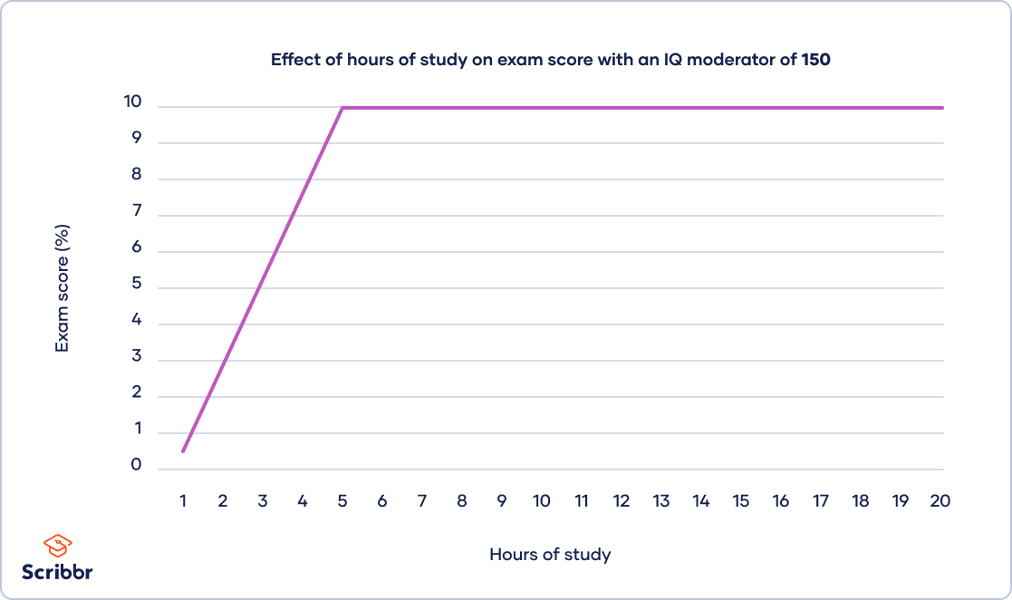 Figure-effect-with-moderator-iq-150