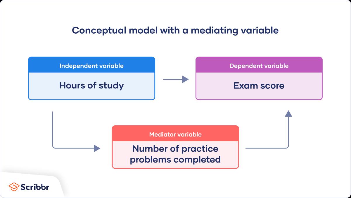 Conceptual-framework-mediator-variable