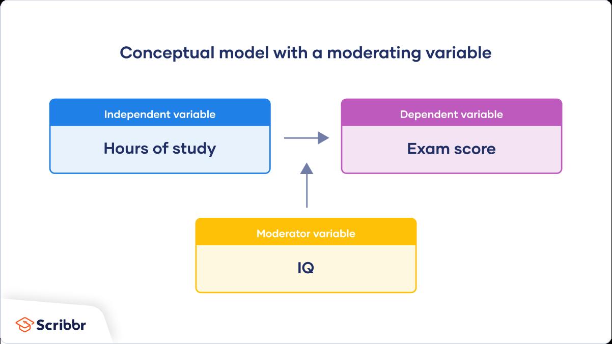 Sample-conceptual-framework-with-a-moderator-variable