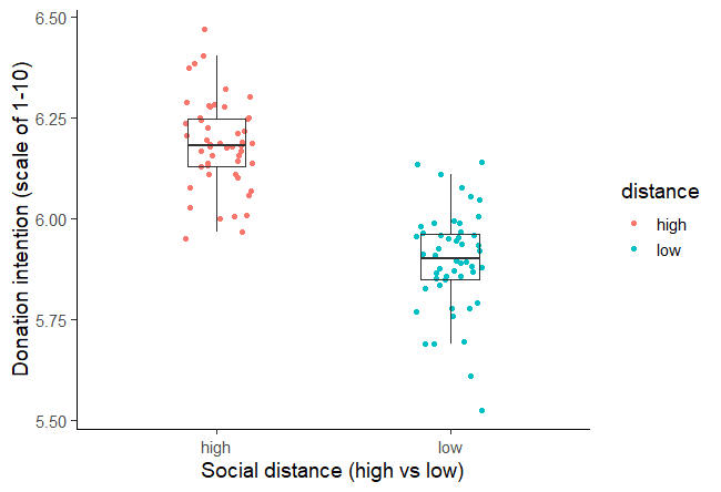 Example of using figures in the results section