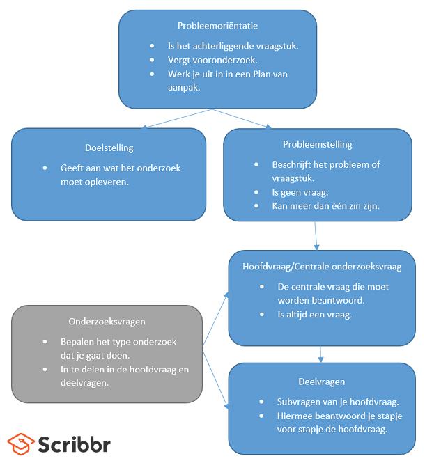 probleemorientatie-stelling-hoofdvraag-deelvragen