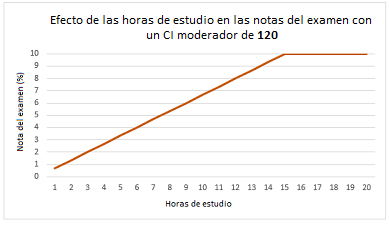 efecto horas de estudio en notas con variable moderadora