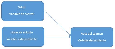 Ejemplo variable de control