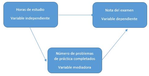 Ejemplo-variable-mediadora