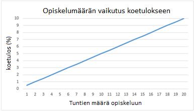 Kuvio 1: Opiskeluun käytettyjen tuntien vaikutus koetulokseen