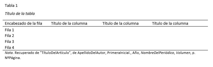 Normas Apa 2017 Tablas Y Figuras