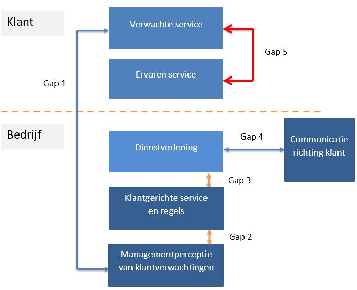 gap-model-servqual