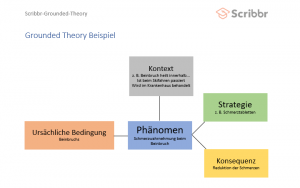 grounded-theory-kodieren-small-scribbr