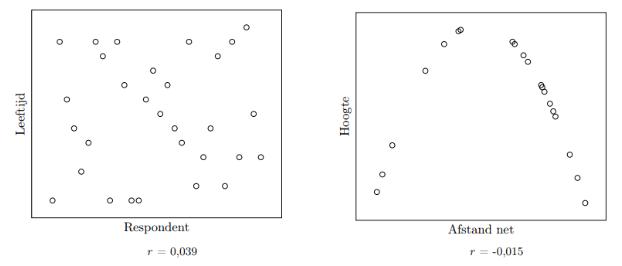 Kwadratisch verband spreidingsdiagram