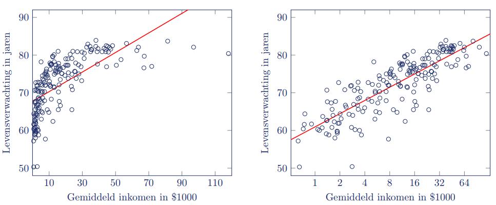 Log transformed lineair verband
