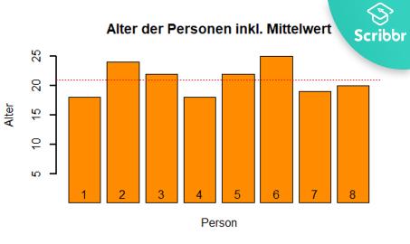 standardabweichung-berechnen-beispiel-altersverteilung-mit-mittelwert-scribbr