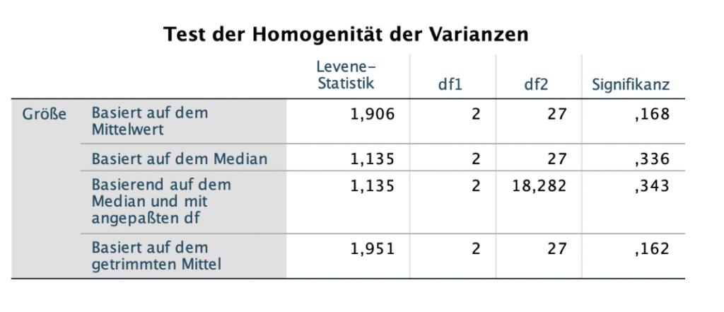 ANOVA-Test der Homogenität der Varianzen
