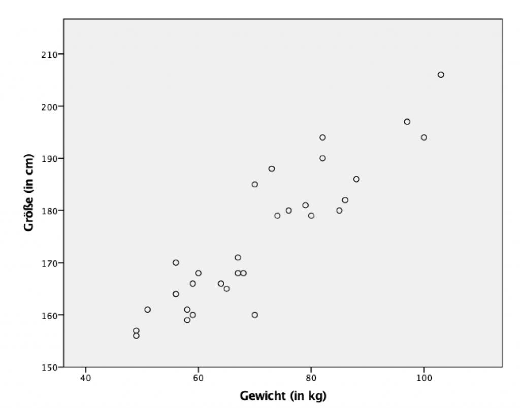 Korrelation SPSS Grafik