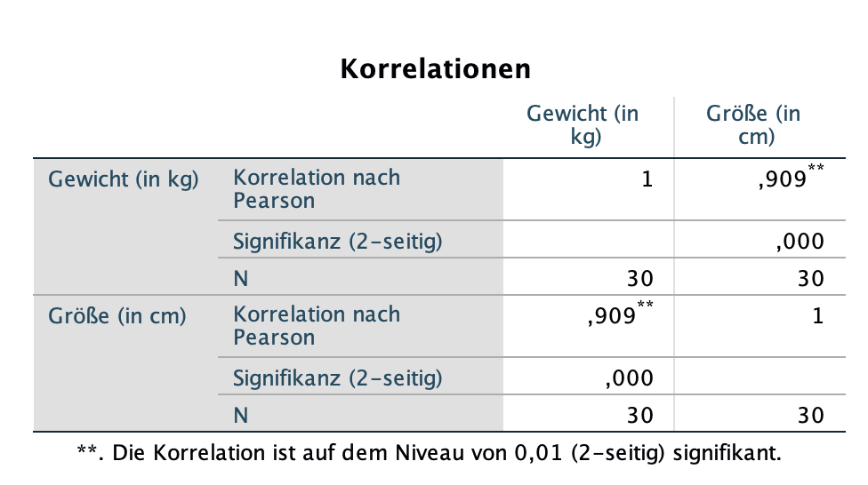 Korrelation SPSS Output