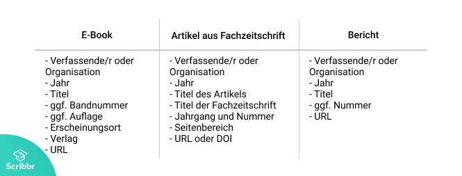 Informationen, die zum Zitieren von PDF-Dateien angegeben werden müssen