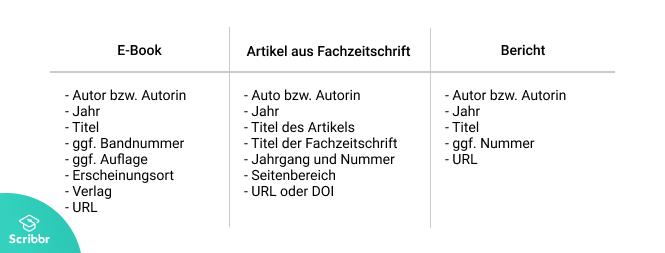 PDF zitieren Informationen