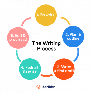 The 5 steps of the writing process
