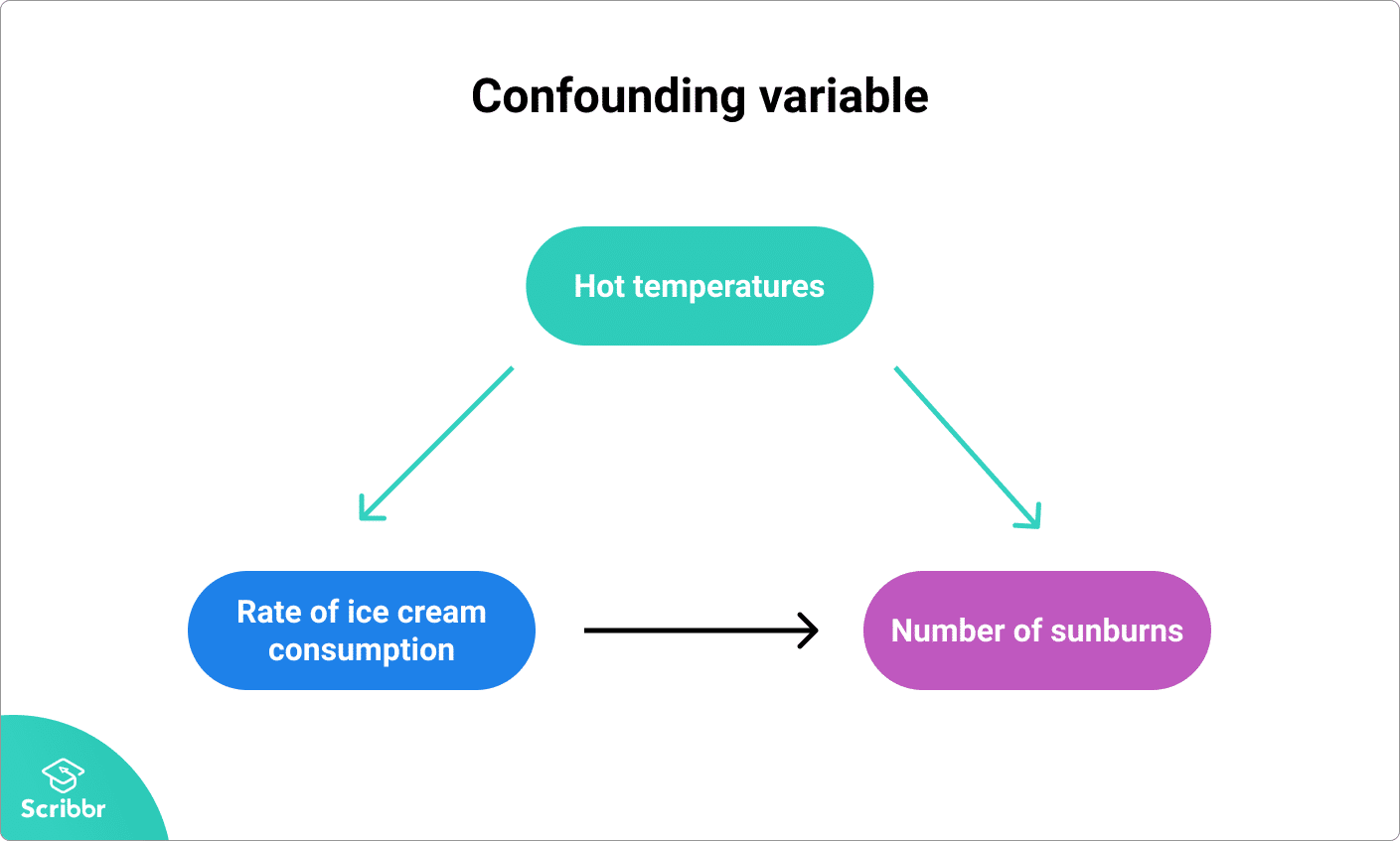 Example of a confounding variable