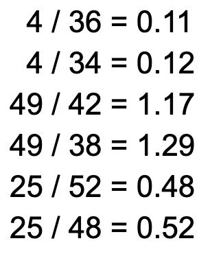 chi-quadrat-ergebnis-durch-erwartungswert-teilen-beispiel-scribbr