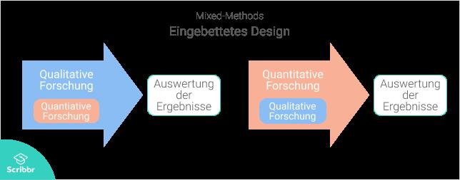 Mixed-Methods-Eingebettetes-Design-Scribbr