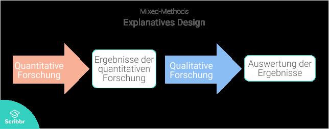 Mixed-Methods-Explanatives-Design-Scribbr