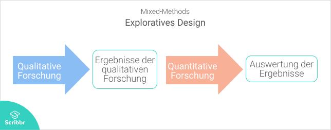 Mixed-Methods-Exploratives-Design-Scribbr