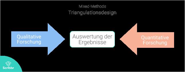 Mixed-Methods-Triangulationsdesign-Scribbr
