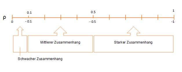 rangkorrelationskoeffizient-interpretation-bereiche-scribbr